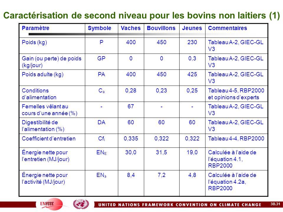 Caractérisation de second niveau pour les bovins non laitiers (1)