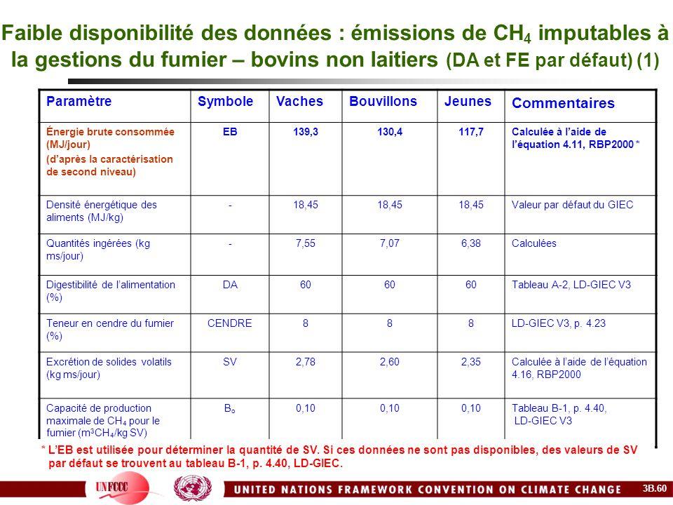 Faible disponibilité des données : émissions de CH4 imputables à la gestions du fumier – bovins non laitiers (DA et FE par défaut) (1)