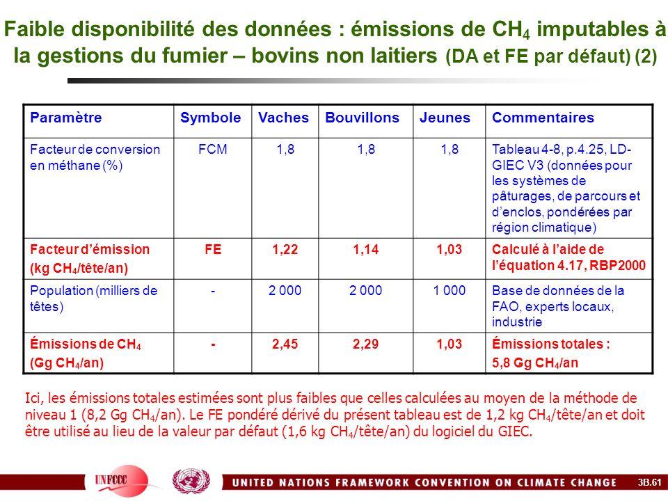 Faible disponibilité des données : émissions de CH4 imputables à la gestions du fumier – bovins non laitiers (DA et FE par défaut) (2)