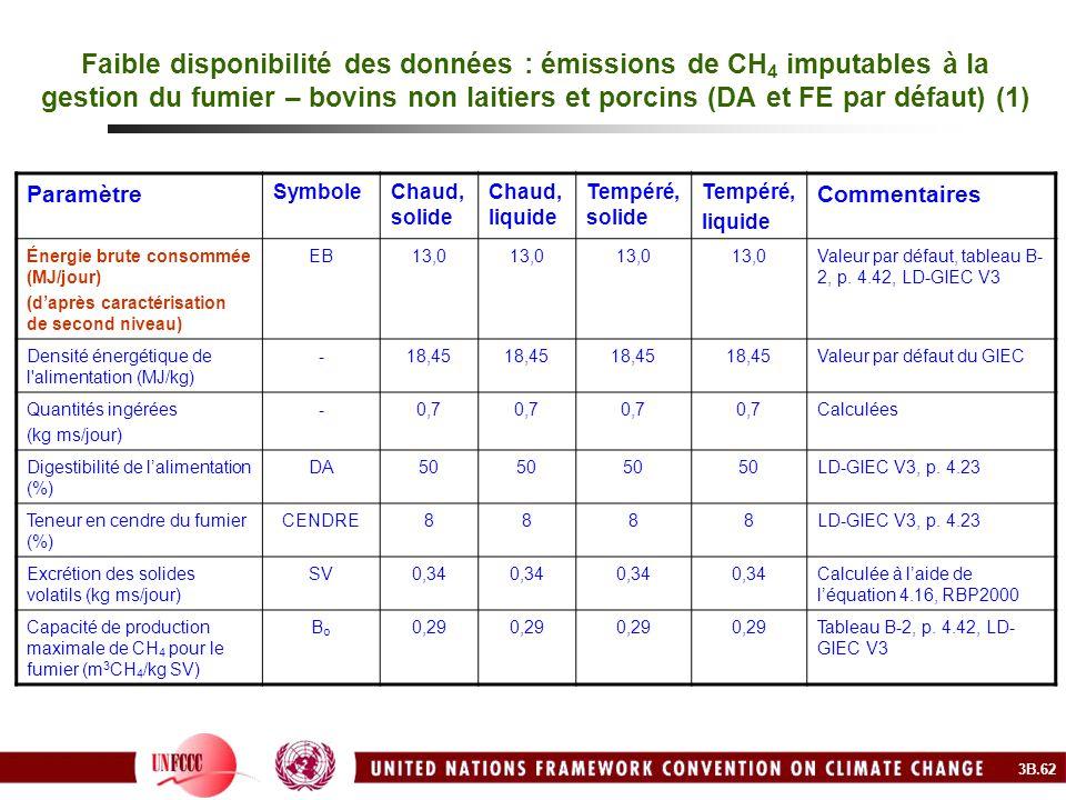 Faible disponibilité des données : émissions de CH4 imputables à la gestion du fumier – bovins non laitiers et porcins (DA et FE par défaut) (1)