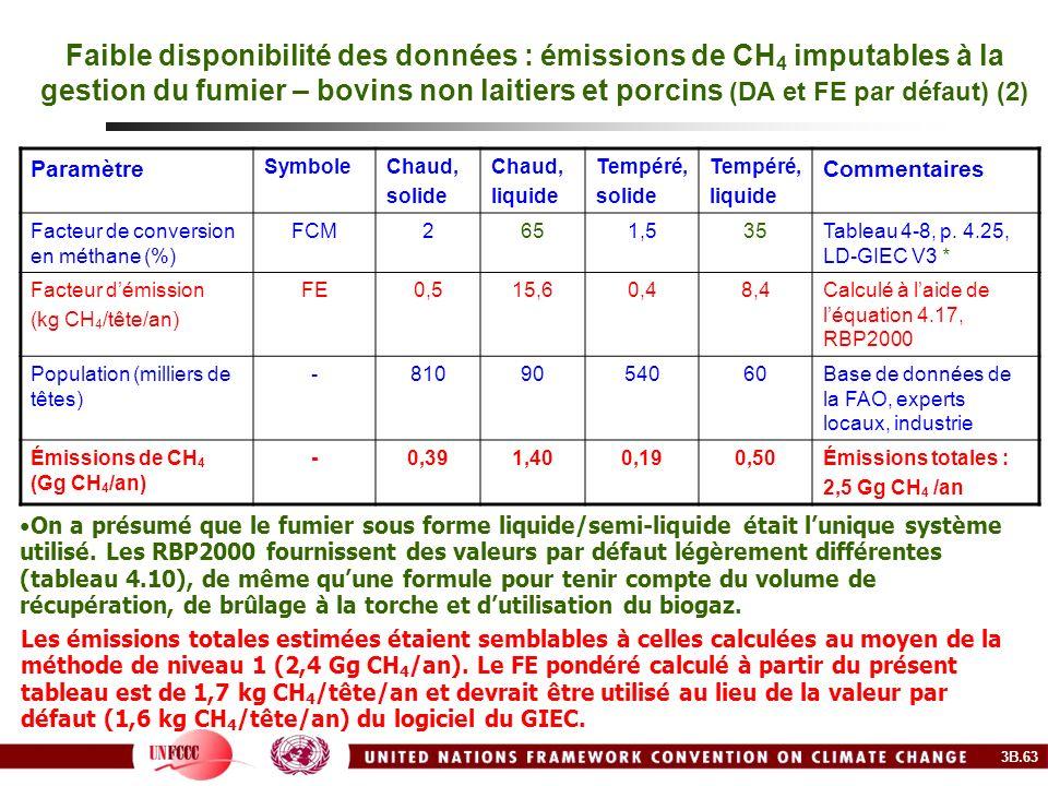 Faible disponibilité des données : émissions de CH4 imputables à la gestion du fumier – bovins non laitiers et porcins (DA et FE par défaut) (2)