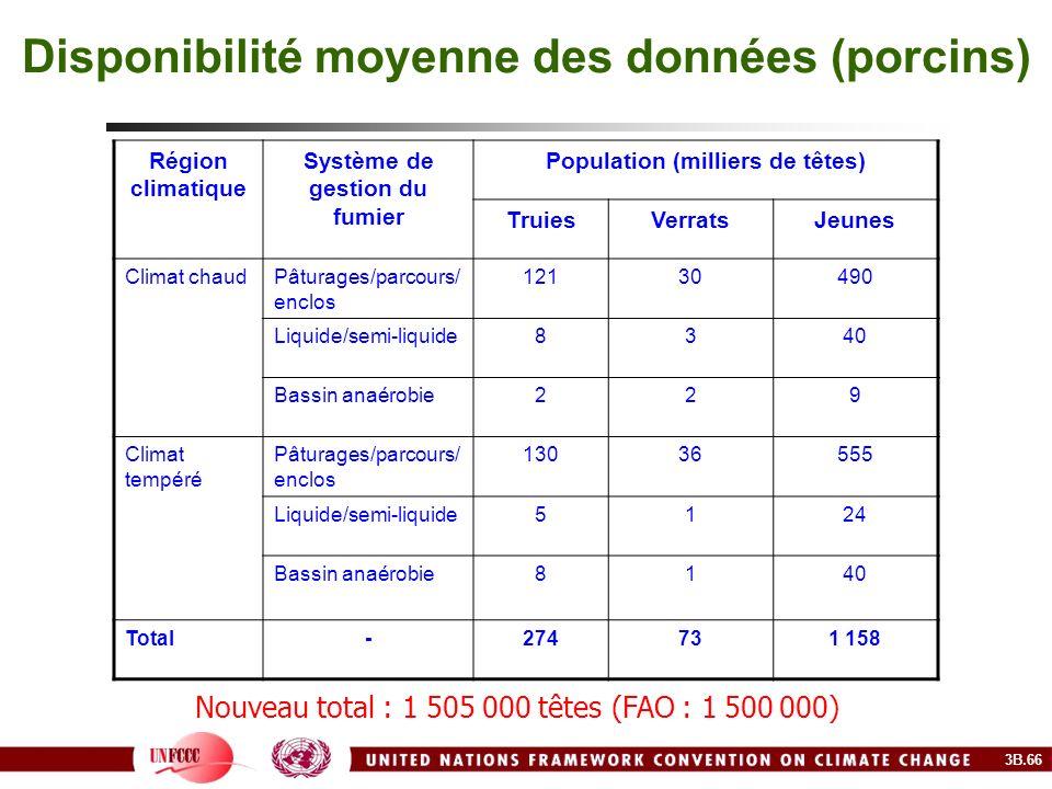 Disponibilité moyenne des données (porcins)