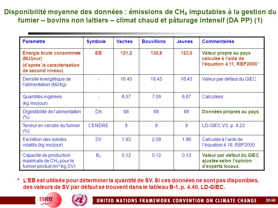 Disponibilité moyenne des données : émissions de CH4 imputables à la gestion du fumier – bovins non laitiers – climat chaud et pâturage intensif (DA PP) (1)