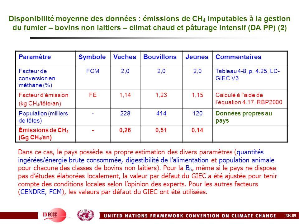 Disponibilité moyenne des données : émissions de CH4 imputables à la gestion du fumier – bovins non laitiers – climat chaud et pâturage intensif (DA PP) (2)