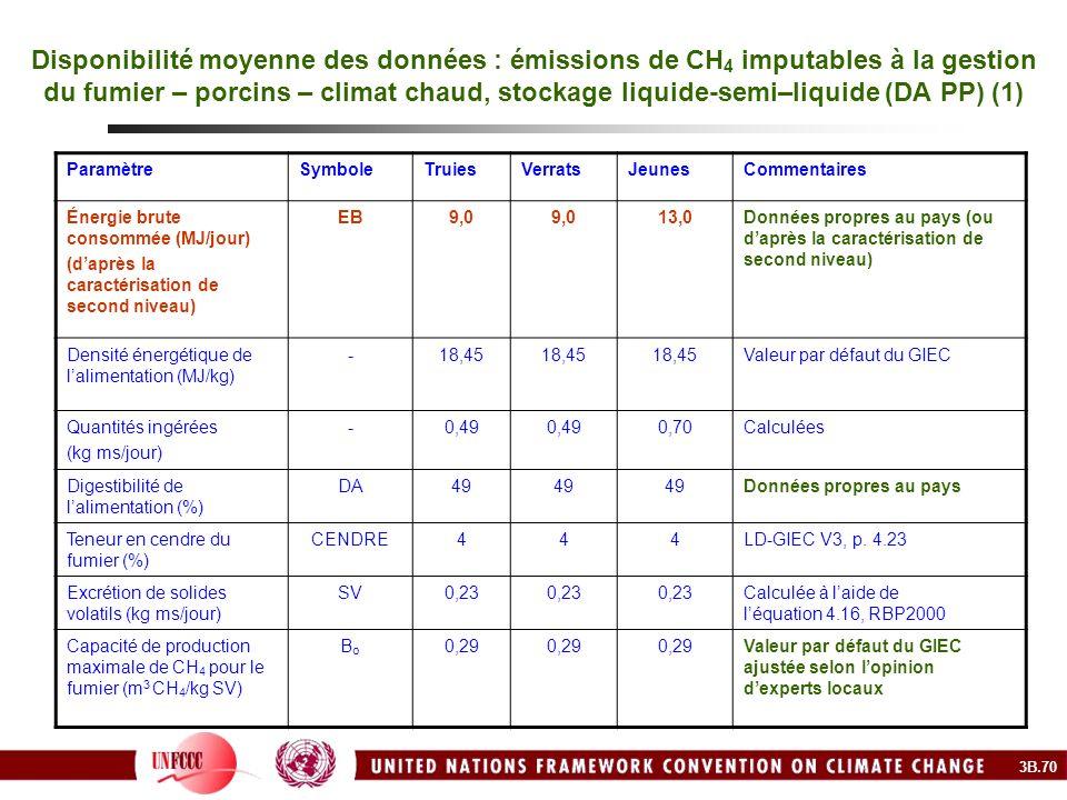 Disponibilité moyenne des données : émissions de CH4 imputables à la gestion du fumier – porcins – climat chaud, stockage liquide-semi–liquide (DA PP) (1)