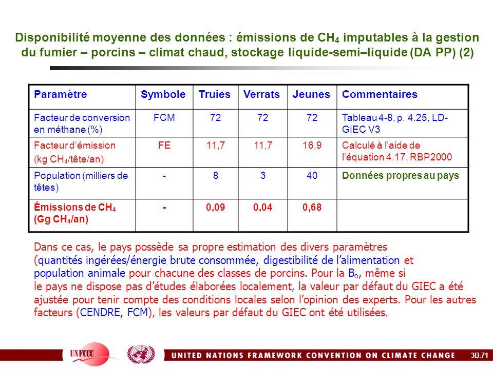 Disponibilité moyenne des données : émissions de CH4 imputables à la gestion du fumier – porcins – climat chaud, stockage liquide-semi–liquide (DA PP) (2)