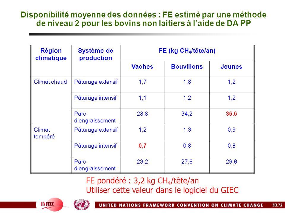 FE pondéré : 3,2 kg CH4/tête/an