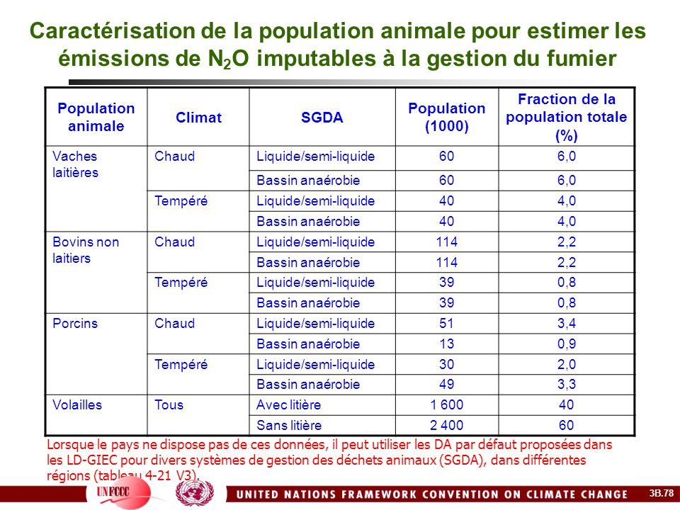 Fraction de la population totale (%)