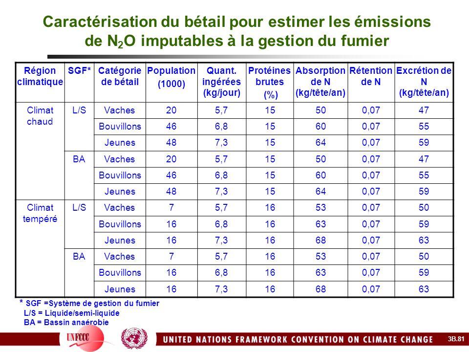 Caractérisation du bétail pour estimer les émissions de N2O imputables à la gestion du fumier