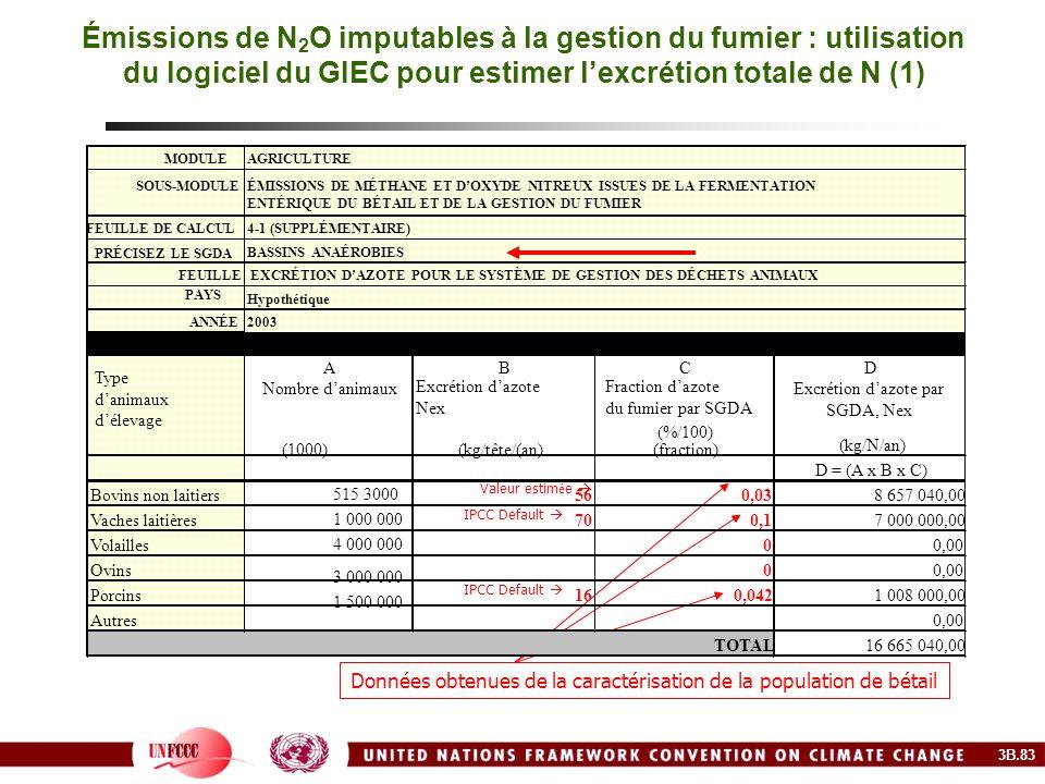 Émissions de N2O imputables à la gestion du fumier : utilisation du logiciel du GIEC pour estimer l'excrétion totale de N (1)