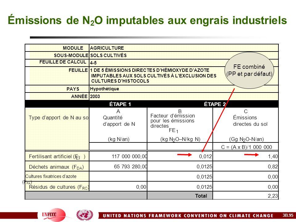 Émissions de N2O imputables aux engrais industriels