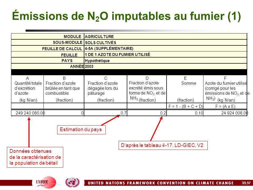 Émissions de N2O imputables au fumier (1)