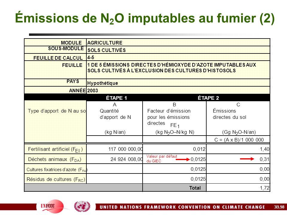 Émissions de N2O imputables au fumier (2)