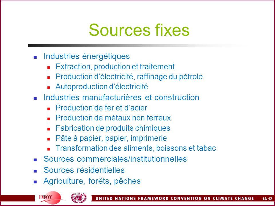 Sources fixes Industries énergétiques