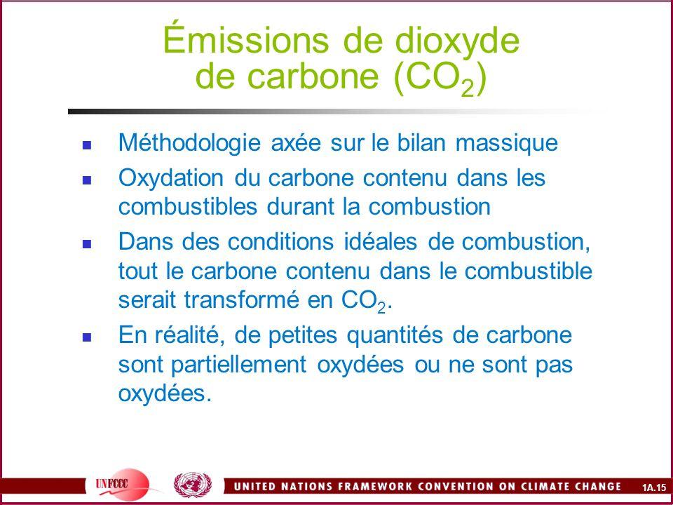 Émissions de dioxyde de carbone (CO2)