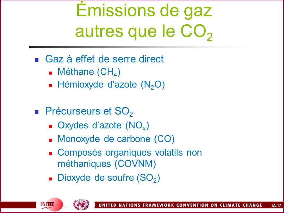 Émissions de gaz autres que le CO2