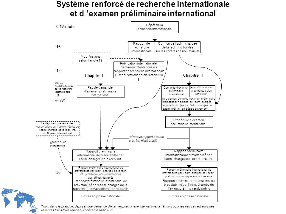 Système renforcé de recherche internationale et d 'examen préliminaire international