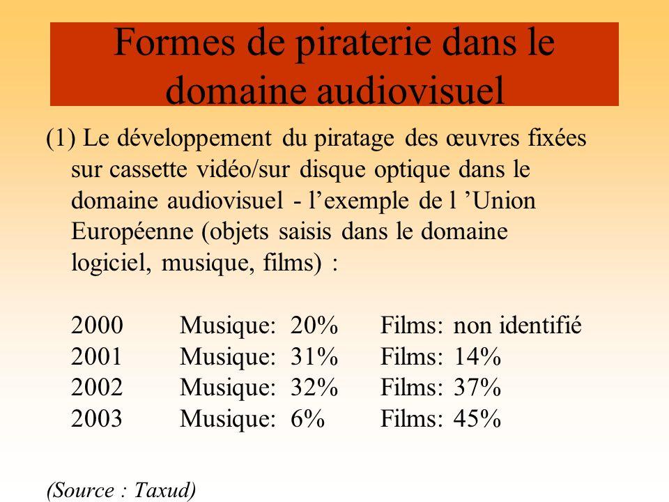 Formes de piraterie dans le domaine audiovisuel
