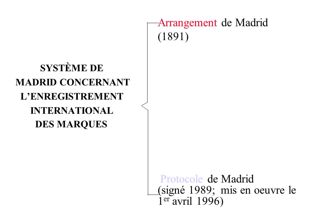 Arrangement de Madrid (1891)
