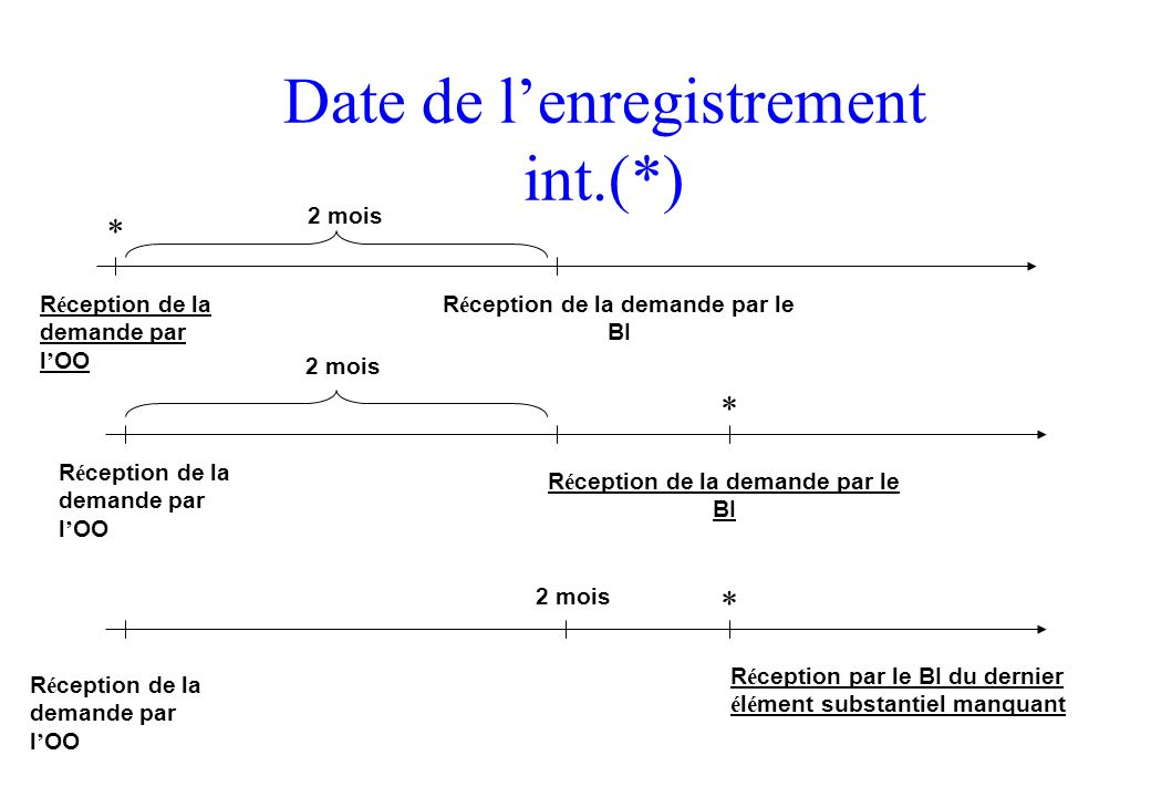 Date de l'enregistrement int.(*)