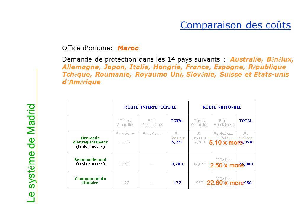 Le système de Madrid Comparaison des coûts Office d'origine: Maroc
