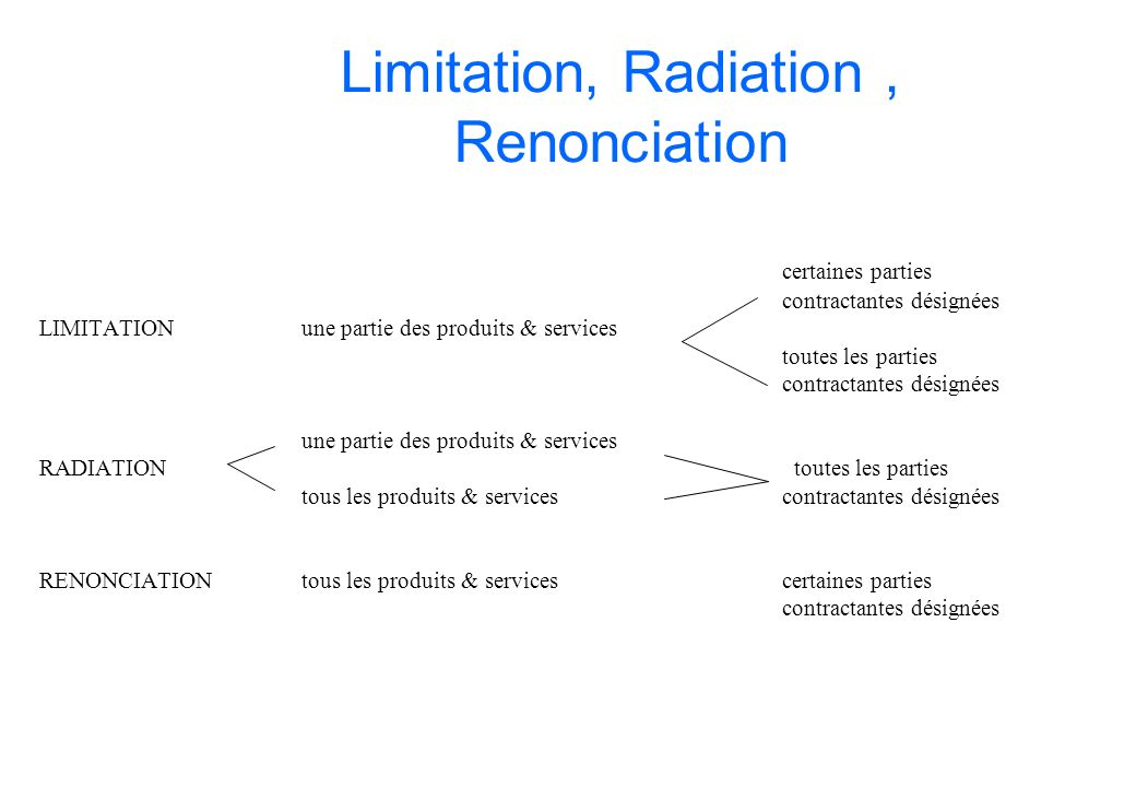 Limitation, Radiation , Renonciation