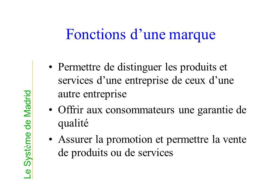 Fonctions d'une marque