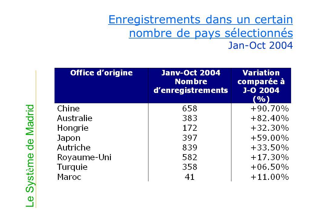 Enregistrements dans un certain nombre de pays sélectionnés Jan-Oct 2004
