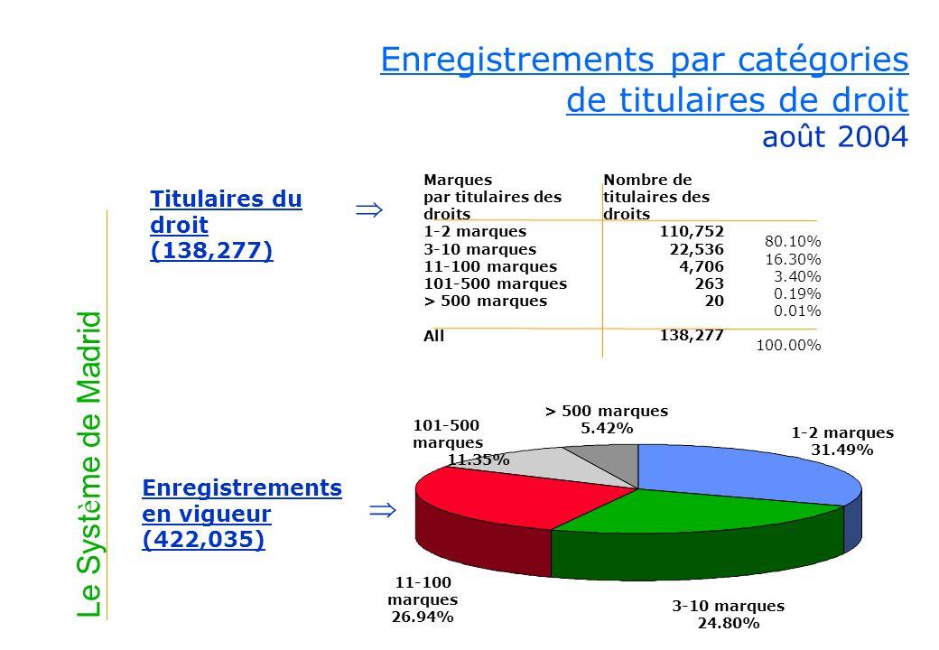 Enregistrements par catégories de titulaires de droit août 2004