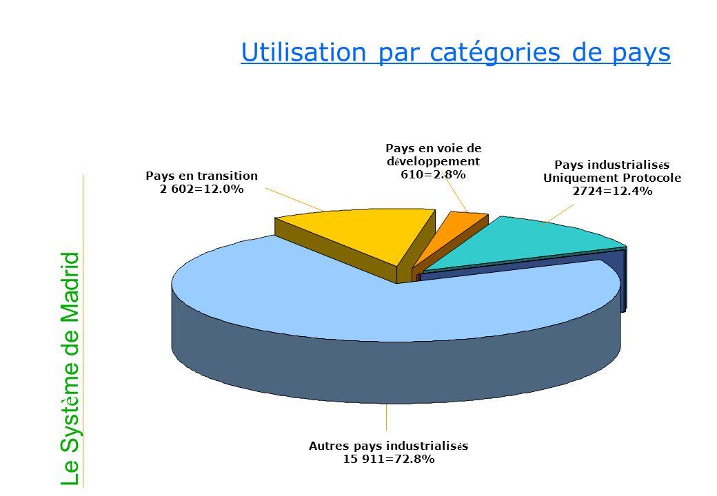 Utilisation par catégories de pays