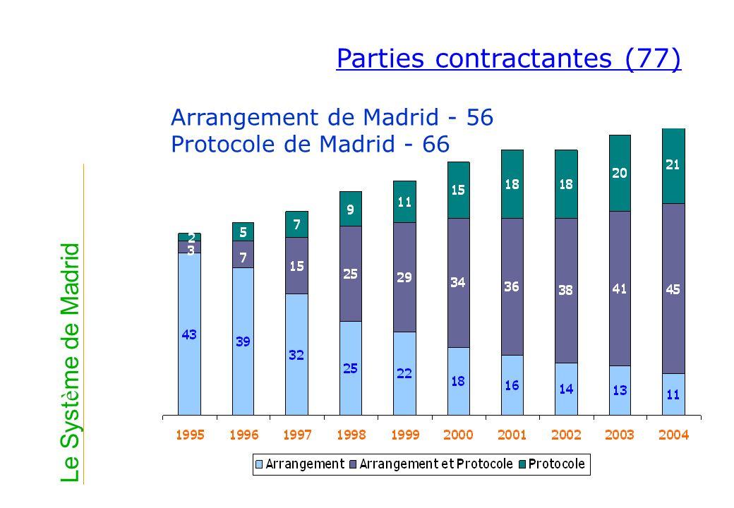 Parties contractantes (77)