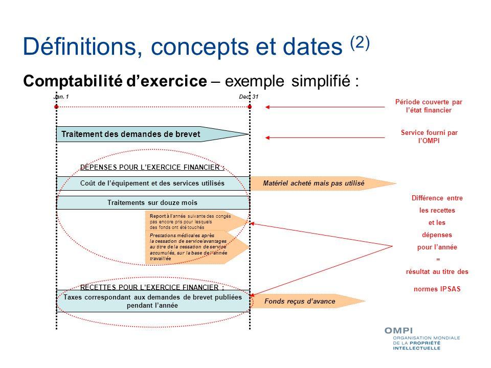 Définitions, concepts et dates (2)