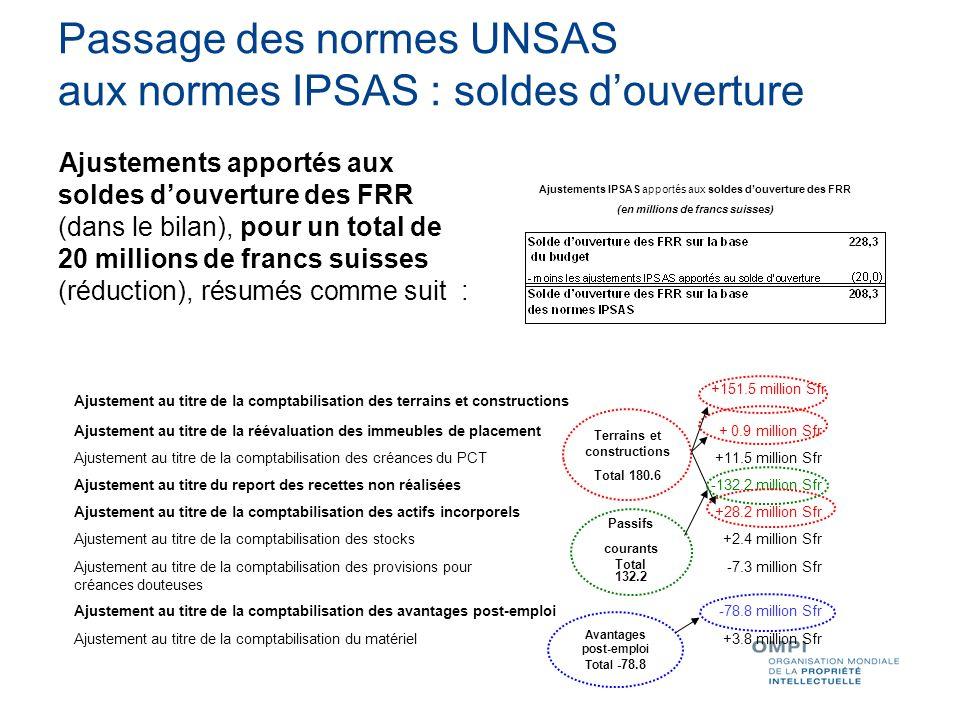 Passage des normes UNSAS aux normes IPSAS : soldes d'ouverture