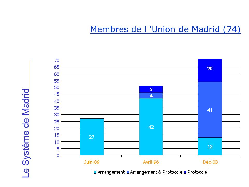 Membres de l 'Union de Madrid (74)