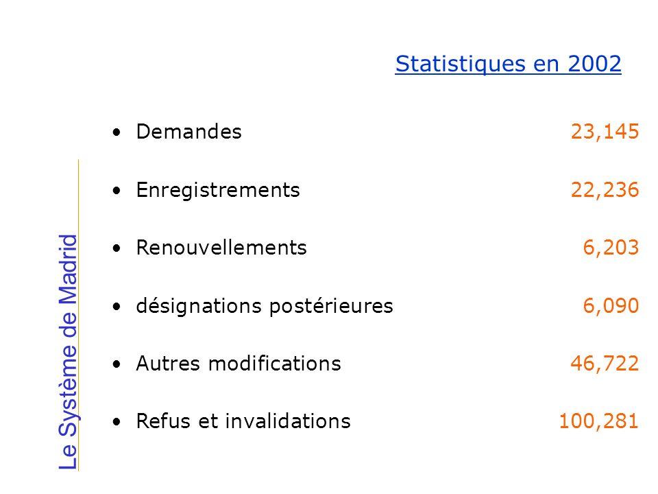 Le Système de Madrid Statistiques en 2002 Demandes 23,145