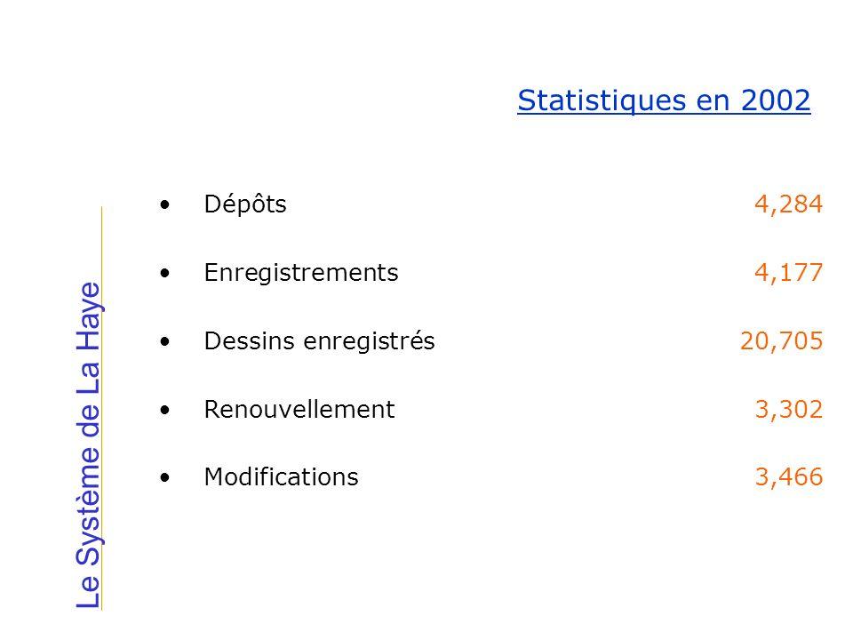 Le Système de La Haye Statistiques en 2002 Dépôts 4,284