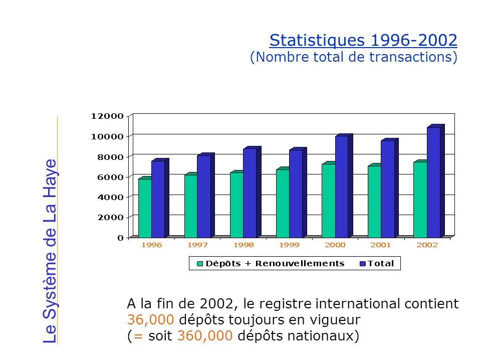 Statistiques 1996-2002 (Nombre total de transactions)