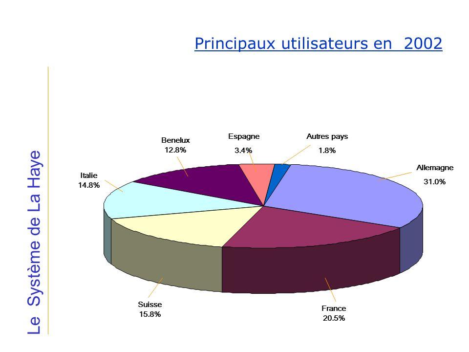 Le Système de La Haye Principaux utilisateurs en 2002 Allemagne 31.0%