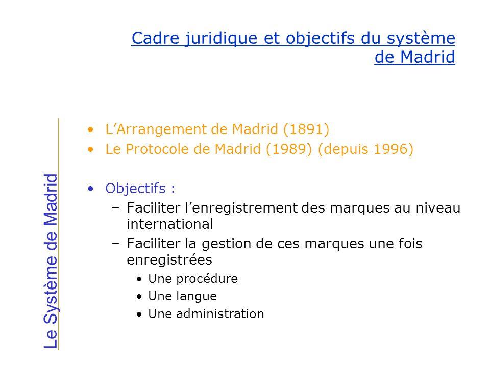 Cadre juridique et objectifs du système de Madrid
