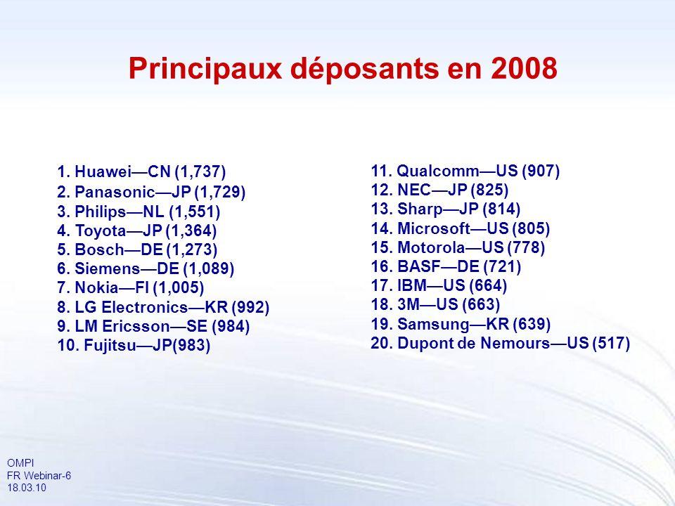 Principaux déposants en 2008