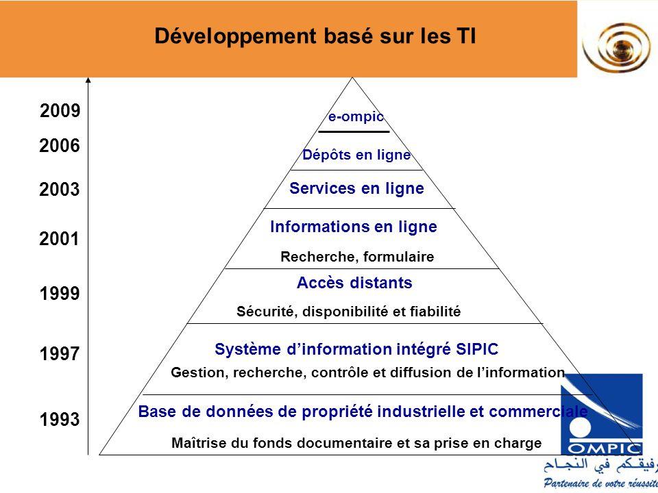Développement basé sur les TI