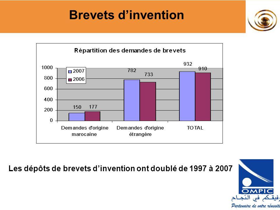 Les dépôts de brevets d'invention ont doublé de 1997 à 2007