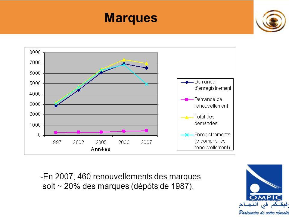 Marques En 2007, 460 renouvellements des marques