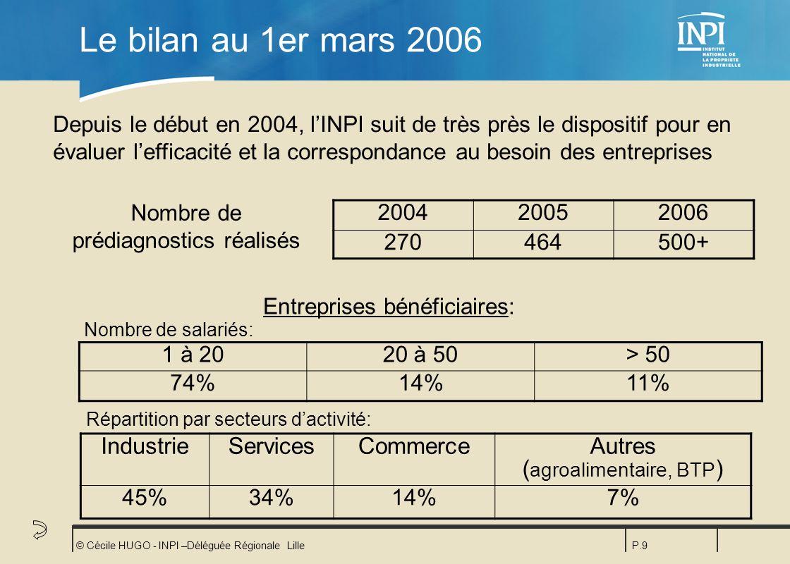 Le bilan au 1er mars 2006 Industrie Services Commerce