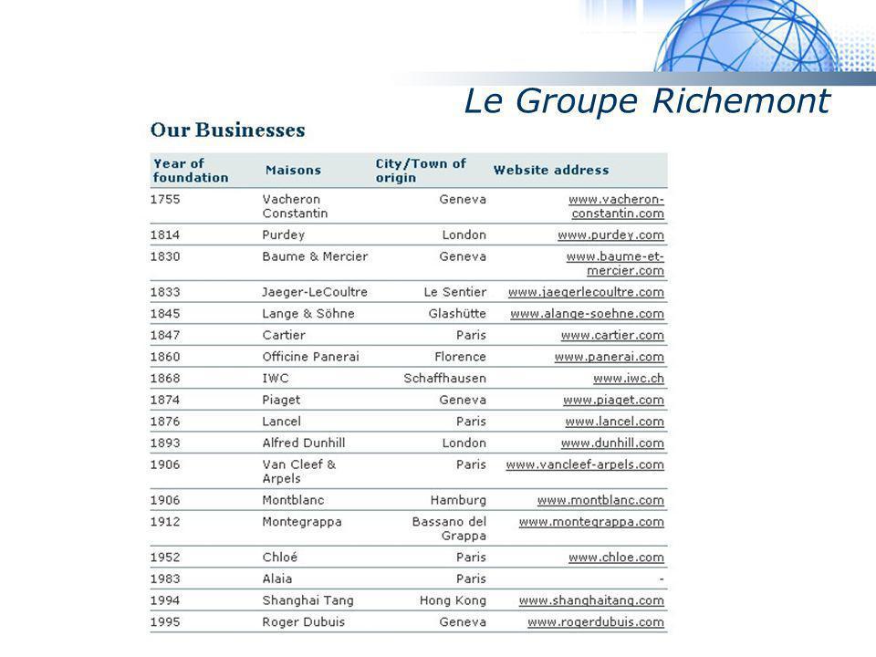 Le Groupe Richemont