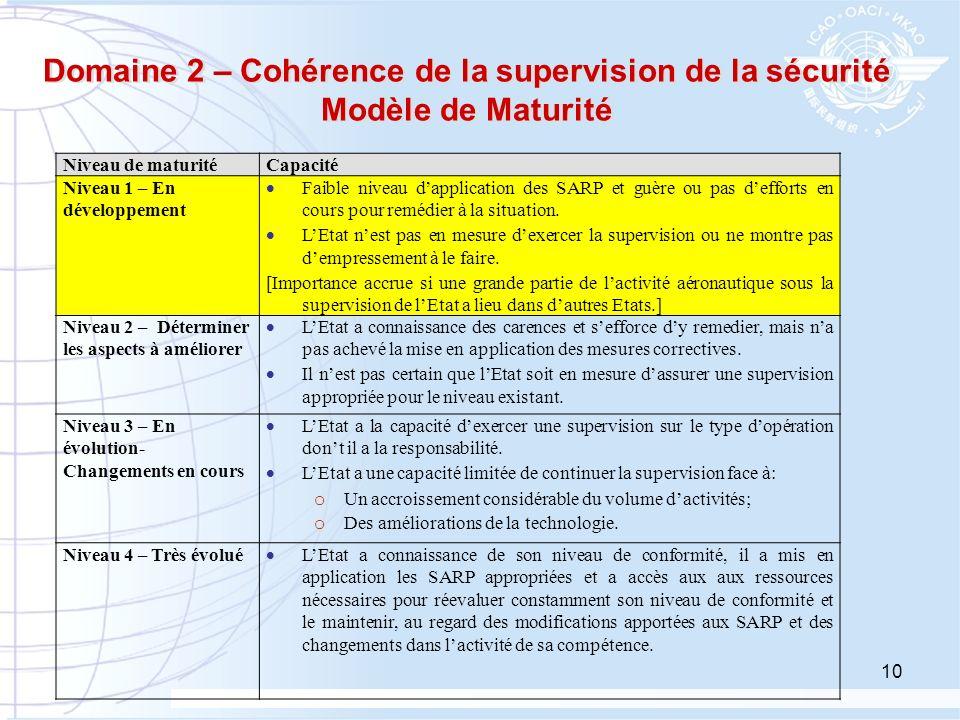 Domaine 2 – Cohérence de la supervision de la sécurité Modèle de Maturité