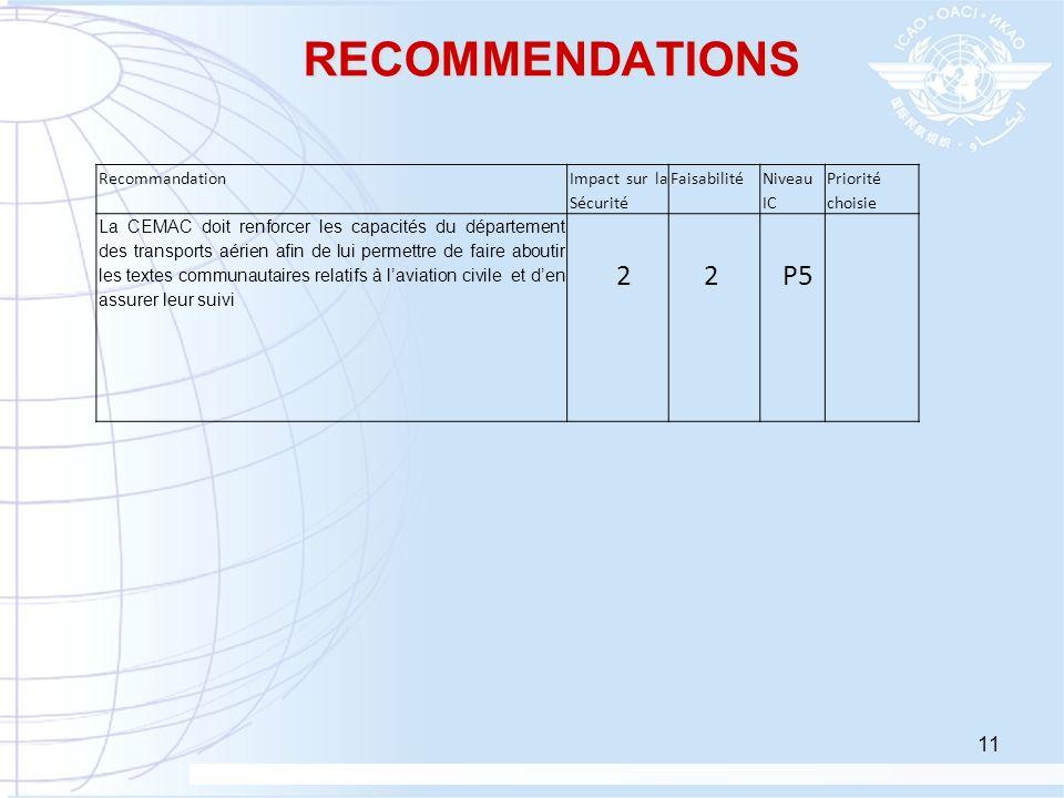 RECOMMENDATIONS 2 P5 Recommandation Impact sur la Sécurité Faisabilité