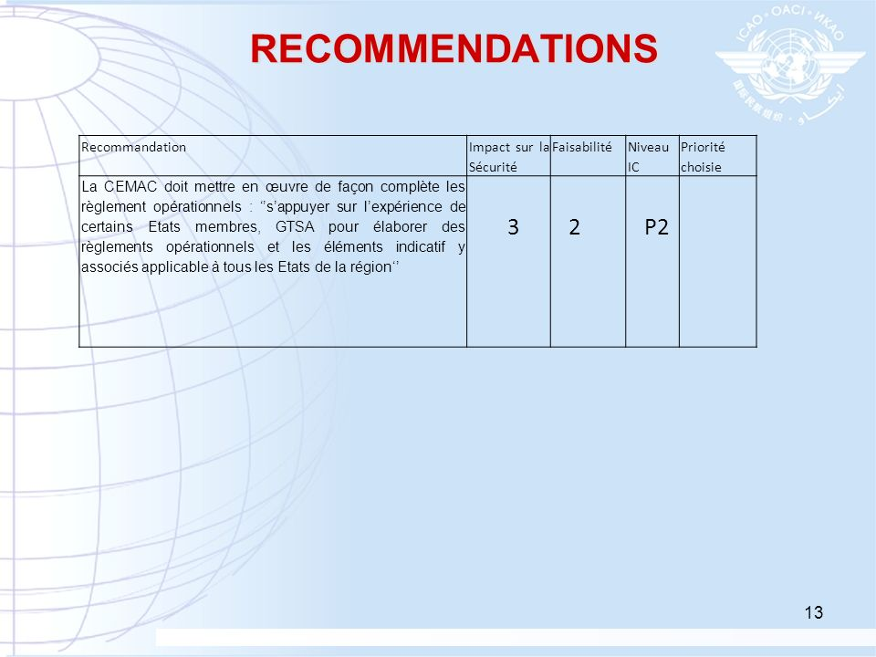 RECOMMENDATIONS 3 2 P2 Recommandation Impact sur la Sécurité