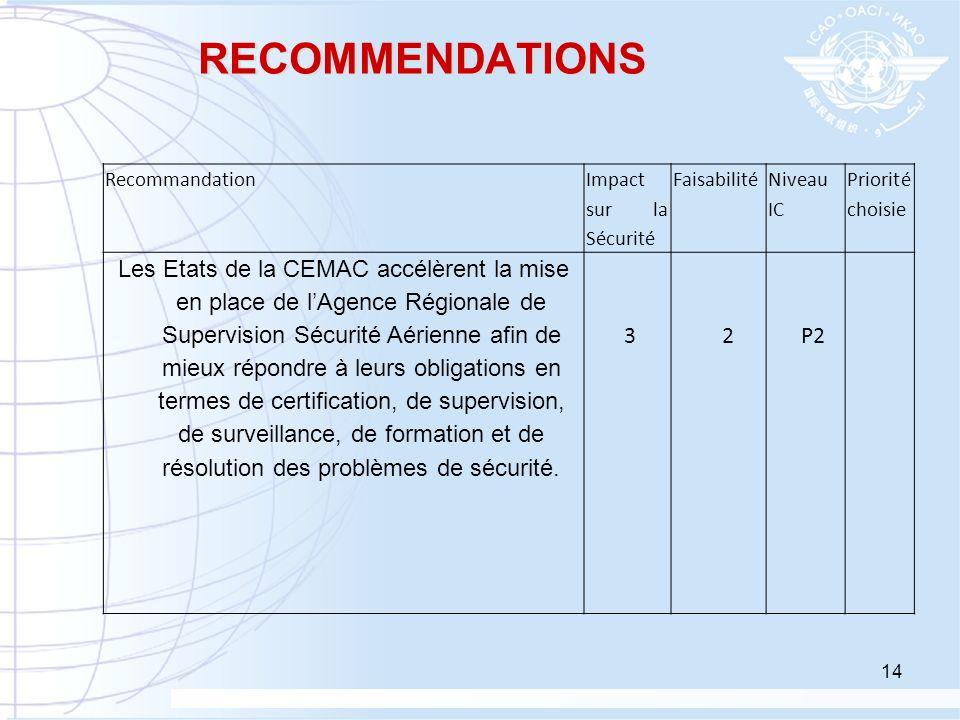 RECOMMENDATIONS Recommandation. Impact sur la Sécurité. Faisabilité. Niveau IC. Priorité choisie.