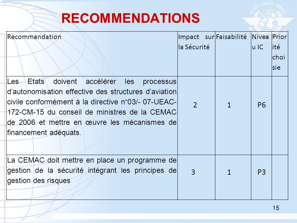 RECOMMENDATIONS 2 1 P6 3 P3 Recommandation Impact sur la Sécurité